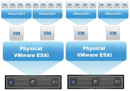 Nested Virtualization on VMware ESXi 5.5